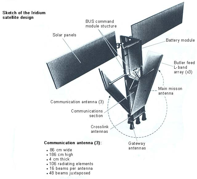 Satelite Iridium
